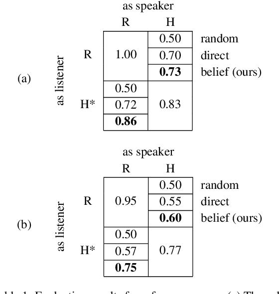Figure 2 for Translating Neuralese