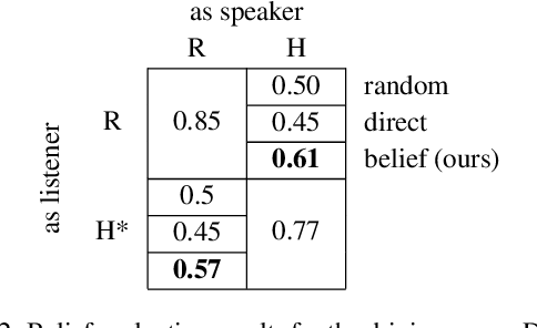 Figure 4 for Translating Neuralese