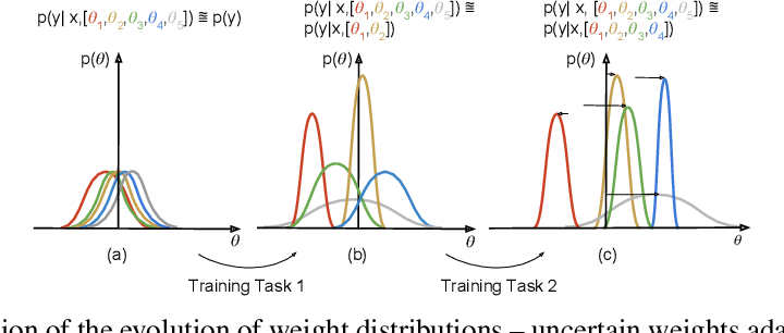 Figure 1 for Uncertainty-guided Continual Learning with Bayesian Neural Networks