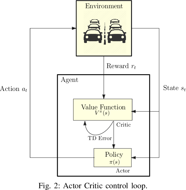 Figure 2 for Deep Reinforcement Learning for Intelligent Transportation Systems: A Survey