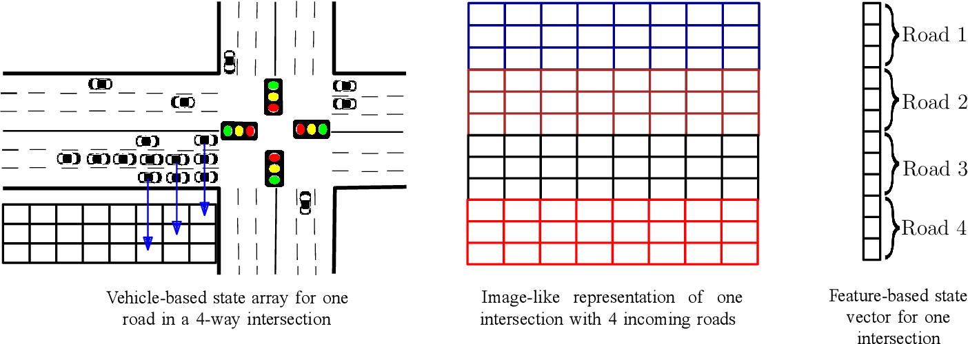 Figure 3 for Deep Reinforcement Learning for Intelligent Transportation Systems: A Survey