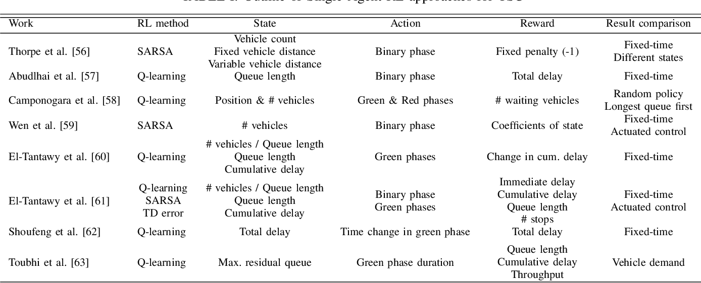 Figure 4 for Deep Reinforcement Learning for Intelligent Transportation Systems: A Survey