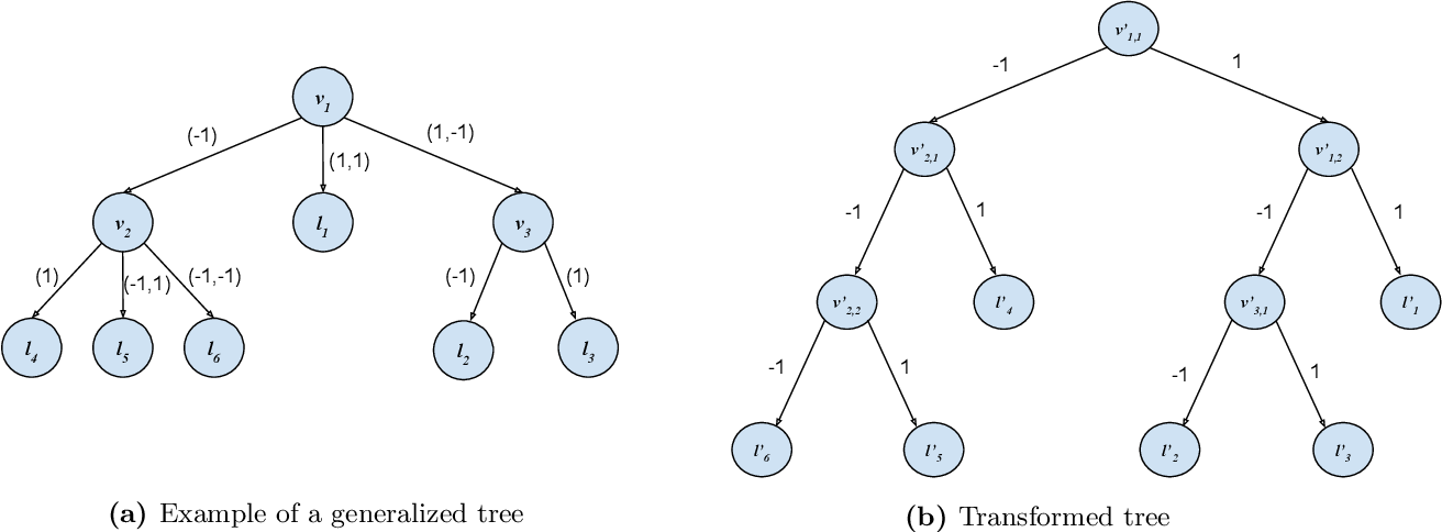 Figure 1 for Sample-efficient proper PAC learning with approximate differential privacy