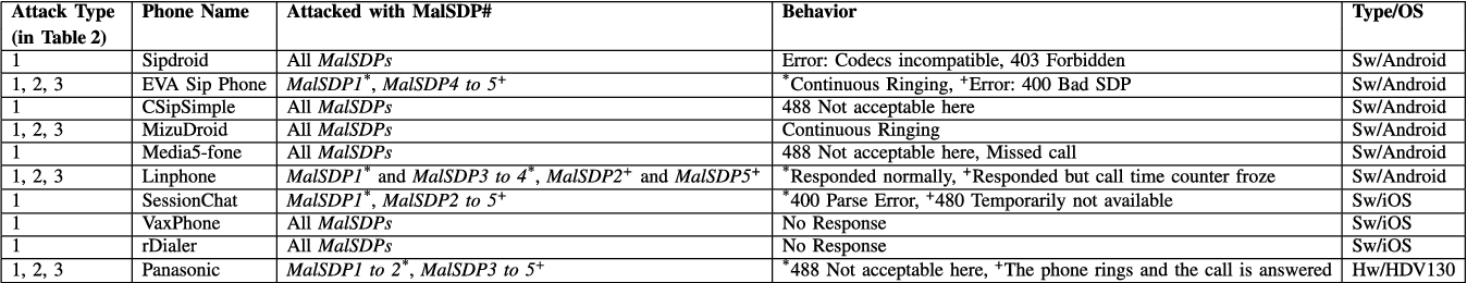 The Devil is in the Detail: SDP-Driven Malformed Message Attacks and