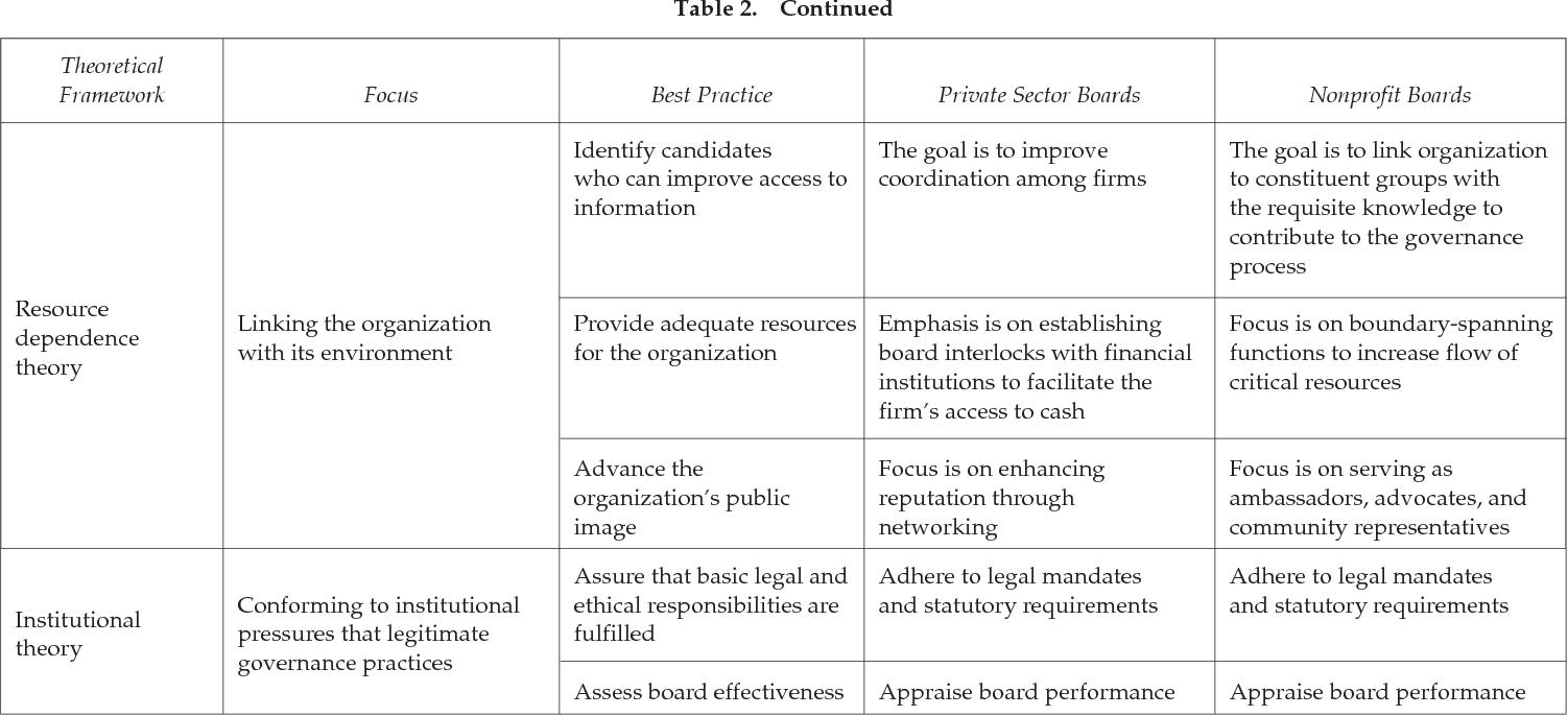 PDF] Understanding the Behavior of Nonprofit Boards of