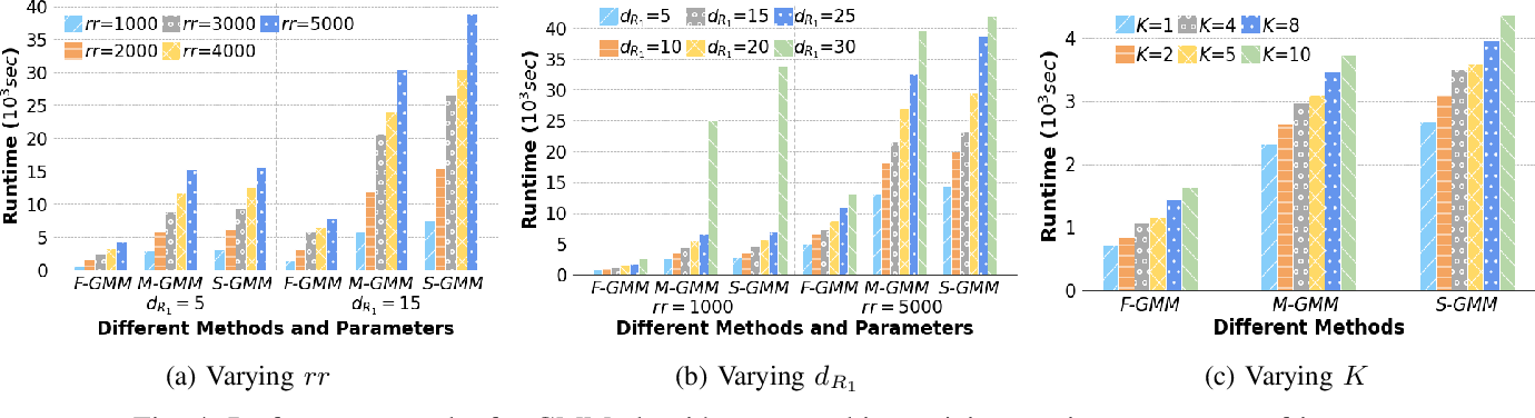 Figure 4 for Efficient Construction of Nonlinear Models overNormalized Data