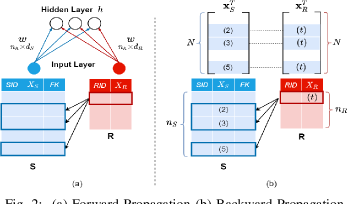 Figure 2 for Efficient Construction of Nonlinear Models overNormalized Data