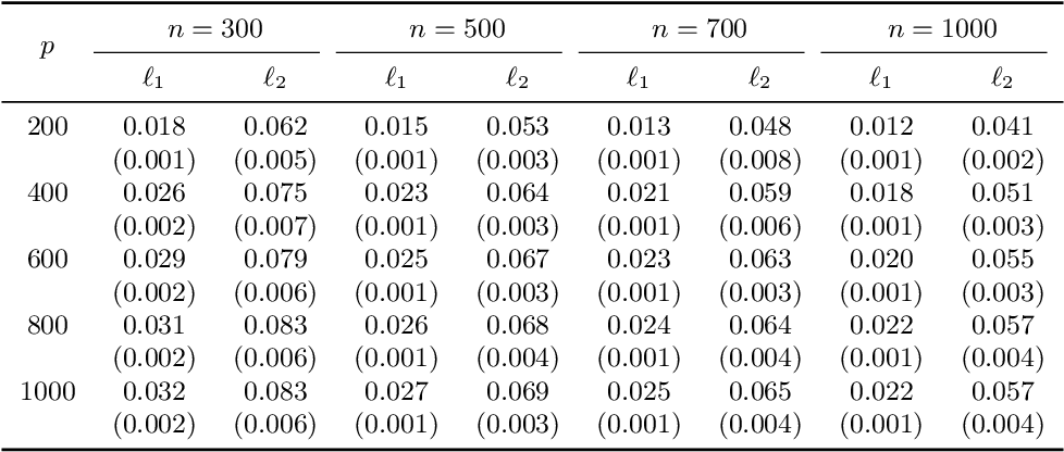 Figure 1 for Adaptive Estimation in Structured Factor Models with Applications to Overlapping Clustering