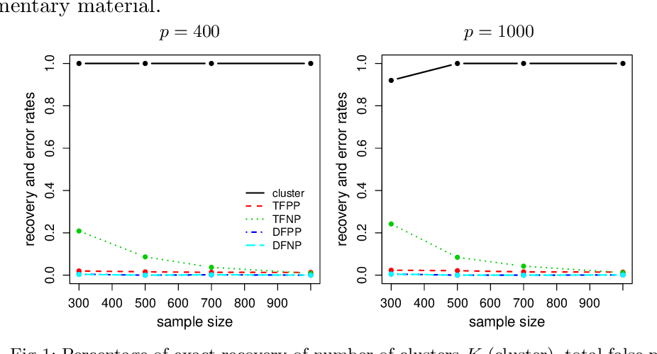 Figure 2 for Adaptive Estimation in Structured Factor Models with Applications to Overlapping Clustering