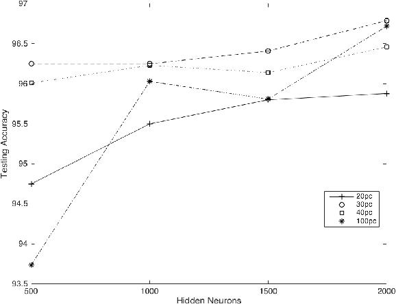Figure 2 for The RNN-ELM Classifier