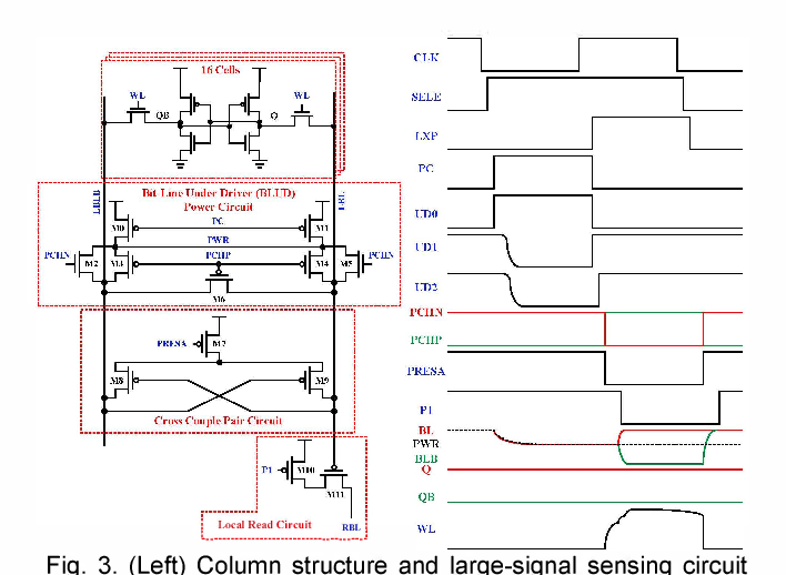 Figure 3 from a 40nm 10mb 6t pipeline sram with digital based bit figure 3 ccuart Images