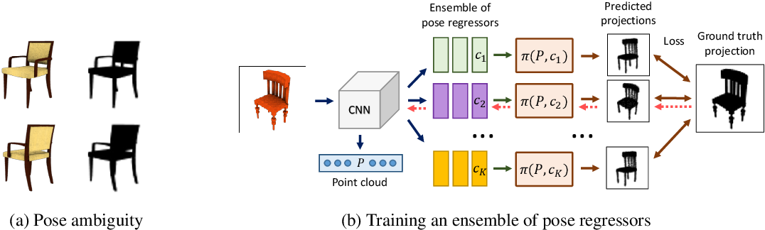 Figure 3 for Unsupervised Learning of Shape and Pose with Differentiable Point Clouds