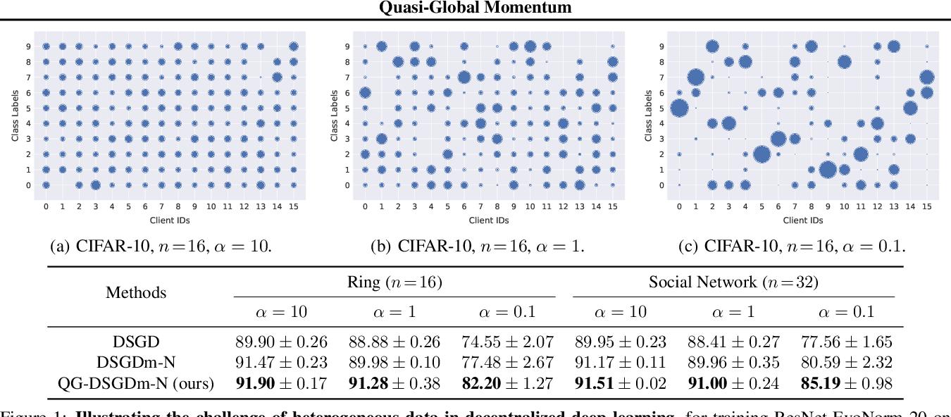 Figure 1 for Quasi-Global Momentum: Accelerating Decentralized Deep Learning on Heterogeneous Data