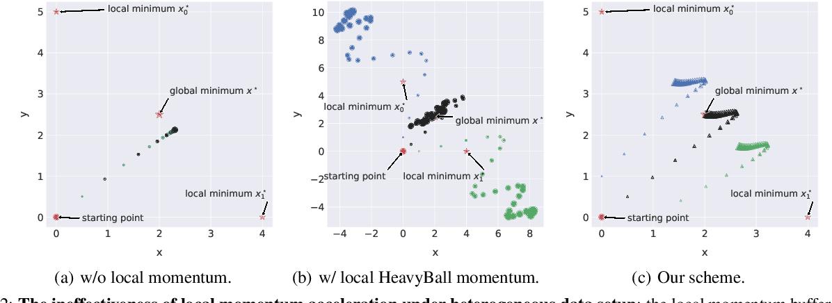 Figure 3 for Quasi-Global Momentum: Accelerating Decentralized Deep Learning on Heterogeneous Data