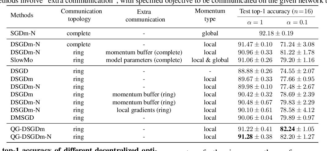 Figure 4 for Quasi-Global Momentum: Accelerating Decentralized Deep Learning on Heterogeneous Data