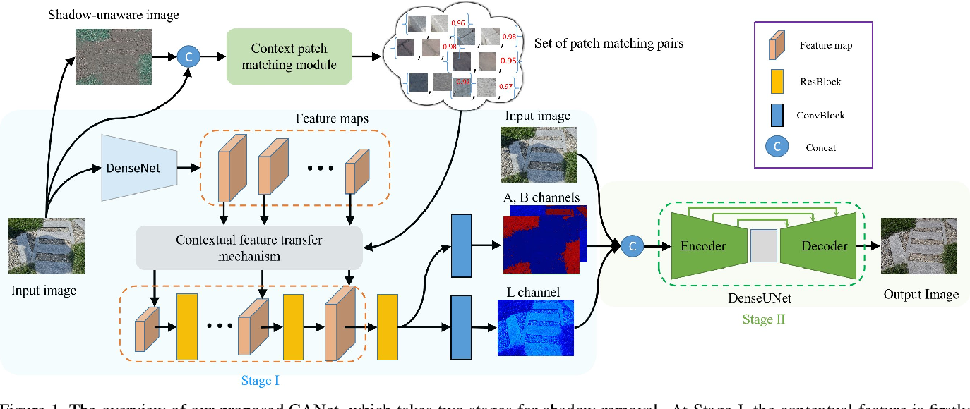 Figure 1 for CANet: A Context-Aware Network for Shadow Removal