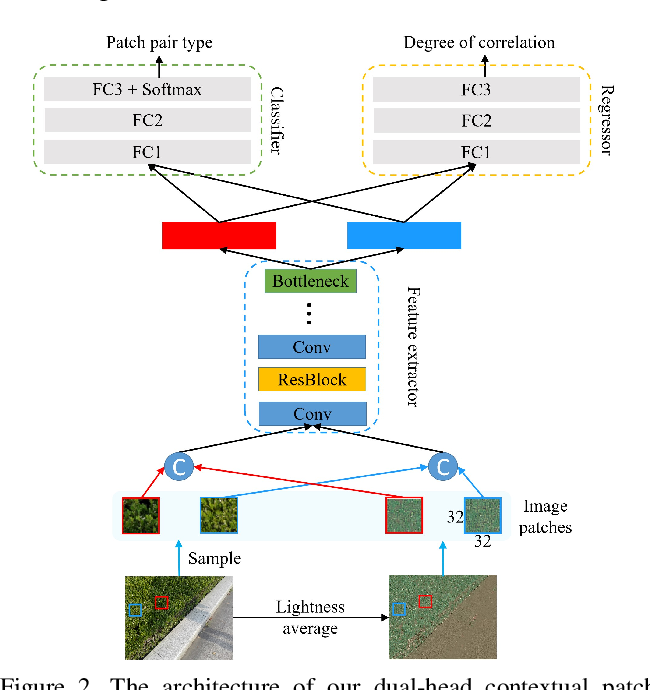 Figure 3 for CANet: A Context-Aware Network for Shadow Removal