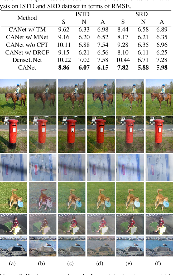 Figure 4 for CANet: A Context-Aware Network for Shadow Removal