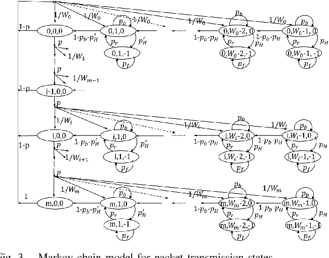 Figure 3 from Performance Analysis of IEEE 802 11ad MAC Protocol
