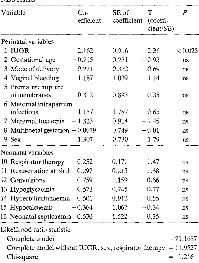 Table 6. Analysis of perinata[ and neonatal variables in relation to NDS results