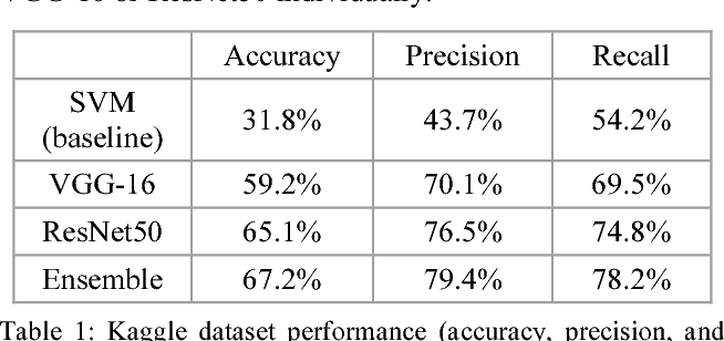 Table 1 from Recognizing Facial Expressions Using Deep Learning