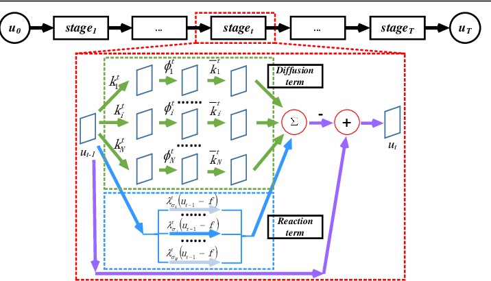 Figure 1 for Learning Generic Diffusion Processes for Image Restoration