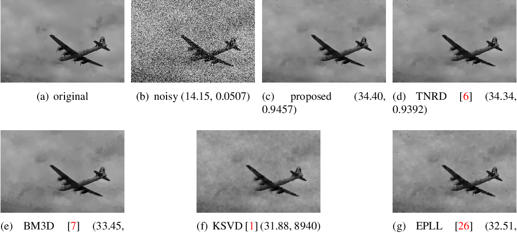 Figure 4 for Learning Generic Diffusion Processes for Image Restoration