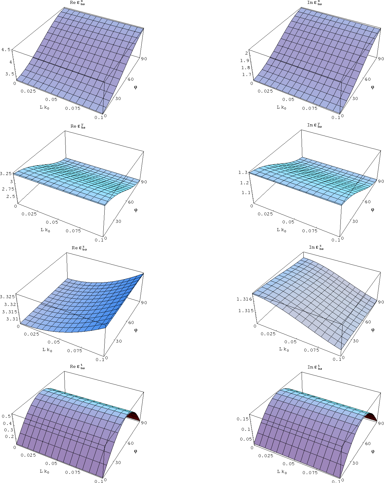Figure 1: The real (left) and imaginary (right) parts of the components of ǫ̂ ba (0, 0, 0) ≡ ǫ ba plotted against the relative correlation length Lk0 and orientation angle ϕ (in degrees) of component phase a. The dissipation parameter δ = 1.10