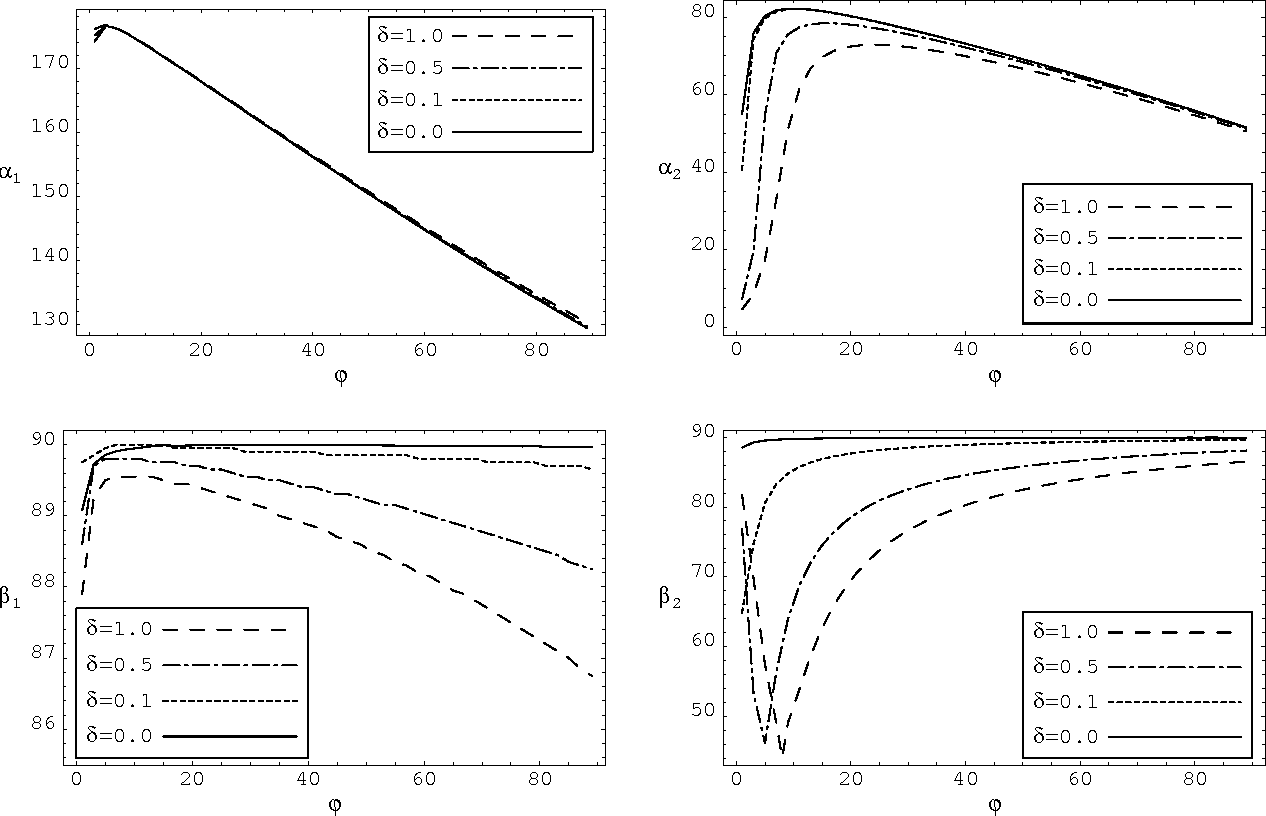 Figure 3: The α and β angular coordinates (in degrees) of the zeros of Y (α, β, 0) plotted against the orientation angle ϕ (in degrees) of component phase a. The relative correlation length Lk0 = 0.1.
