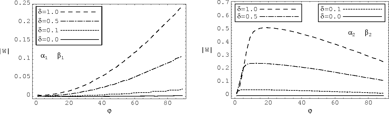 Figure 4: The values of |W (α1,2, β1,2, 0)| corresponding to the (α1, β1) and (α2, β2) angular coordinates of Figure 3, as functions of the orientation angle ϕ (in degrees) of the component phase a.