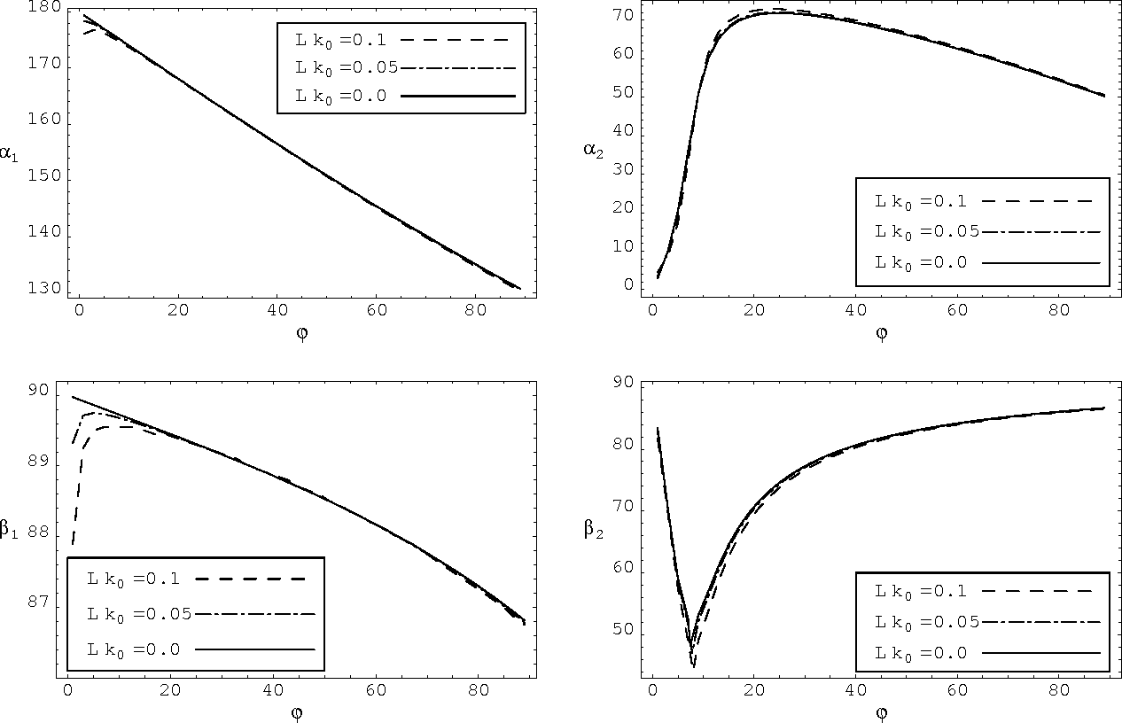 Figure 5: As Figure 3 but with dissipation parameter δ = 1 and relative correlation length Lk0 = 0, 0.05 and 0.1.
