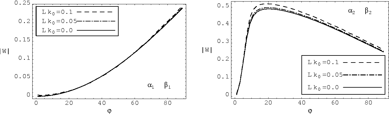 Figure 6: The values of |W (α1,2, β1,2, 0)| corresponding to the (α1, β1) and (α2, β2) angular coordinates of Figure 5, as functions of the orientation angle ϕ (in degrees) of the component phase a.