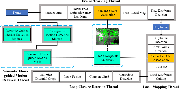 Figure 2 for Semantic Flow-guided Motion Removal Method for Robust Mapping