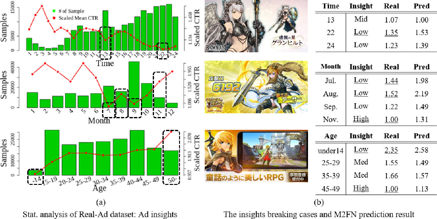 Figure 2 for Which Ads to Show? Advertisement Image Assessment with Auxiliary Information via Multi-step Modality Fusion