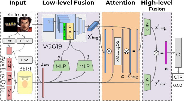 Figure 3 for Which Ads to Show? Advertisement Image Assessment with Auxiliary Information via Multi-step Modality Fusion