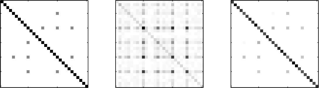 Figure 1 for Sparse Covariance Selection via Robust Maximum Likelihood Estimation