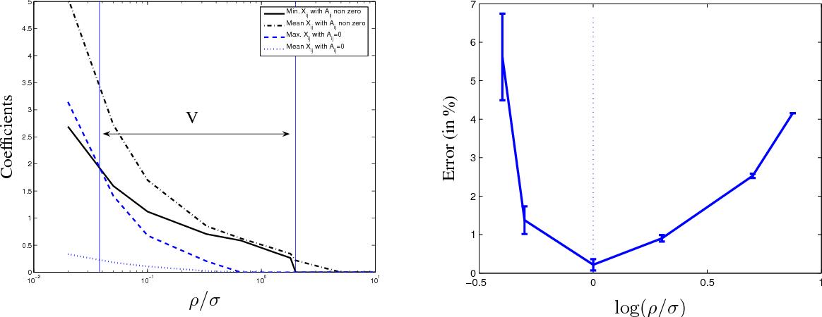 Figure 2 for Sparse Covariance Selection via Robust Maximum Likelihood Estimation