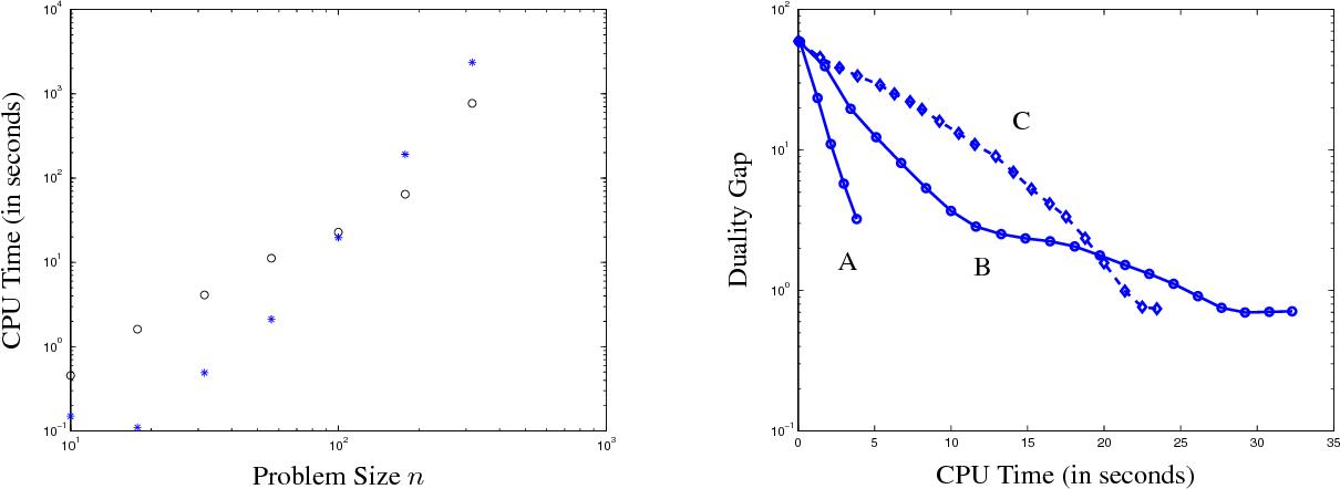 Figure 3 for Sparse Covariance Selection via Robust Maximum Likelihood Estimation