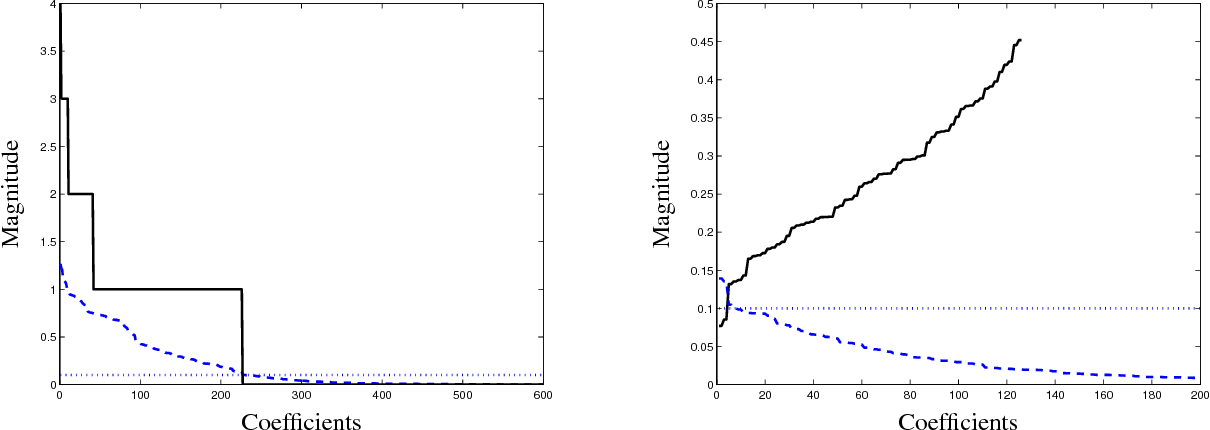 Figure 4 for Sparse Covariance Selection via Robust Maximum Likelihood Estimation