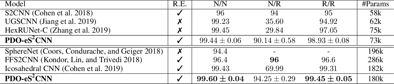 Figure 4 for PDO-e$\text{S}^\text{2}$CNNs: Partial Differential Operator Based Equivariant Spherical CNNs