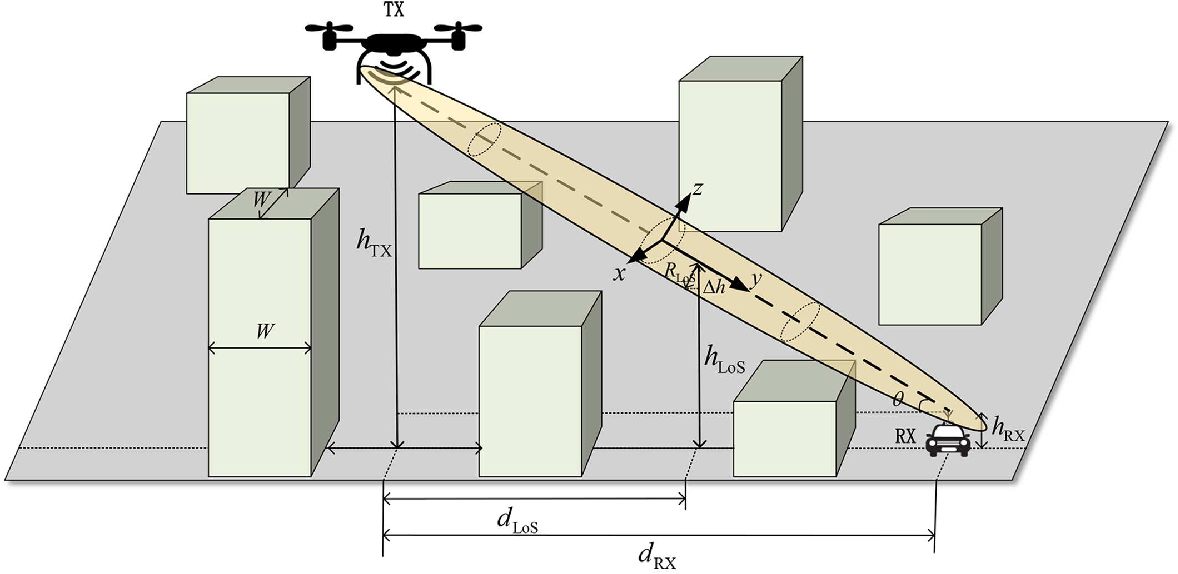 Figure 1 for Geometry-Based Stochastic Line-of-Sight Probability Model for A2G Channels under Urban Scenarios