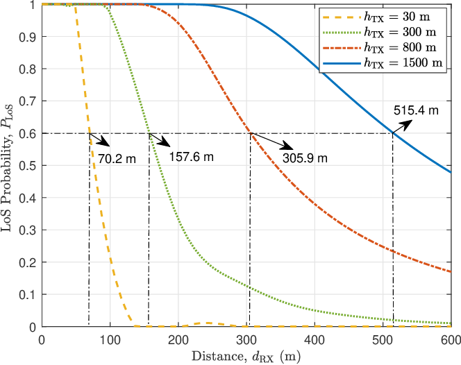Figure 2 for Geometry-Based Stochastic Line-of-Sight Probability Model for A2G Channels under Urban Scenarios