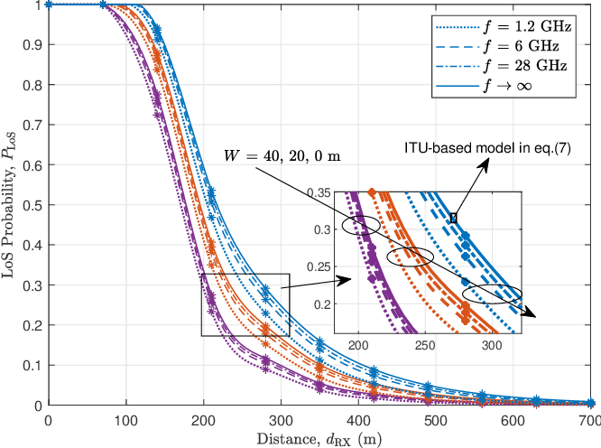 Figure 3 for Geometry-Based Stochastic Line-of-Sight Probability Model for A2G Channels under Urban Scenarios