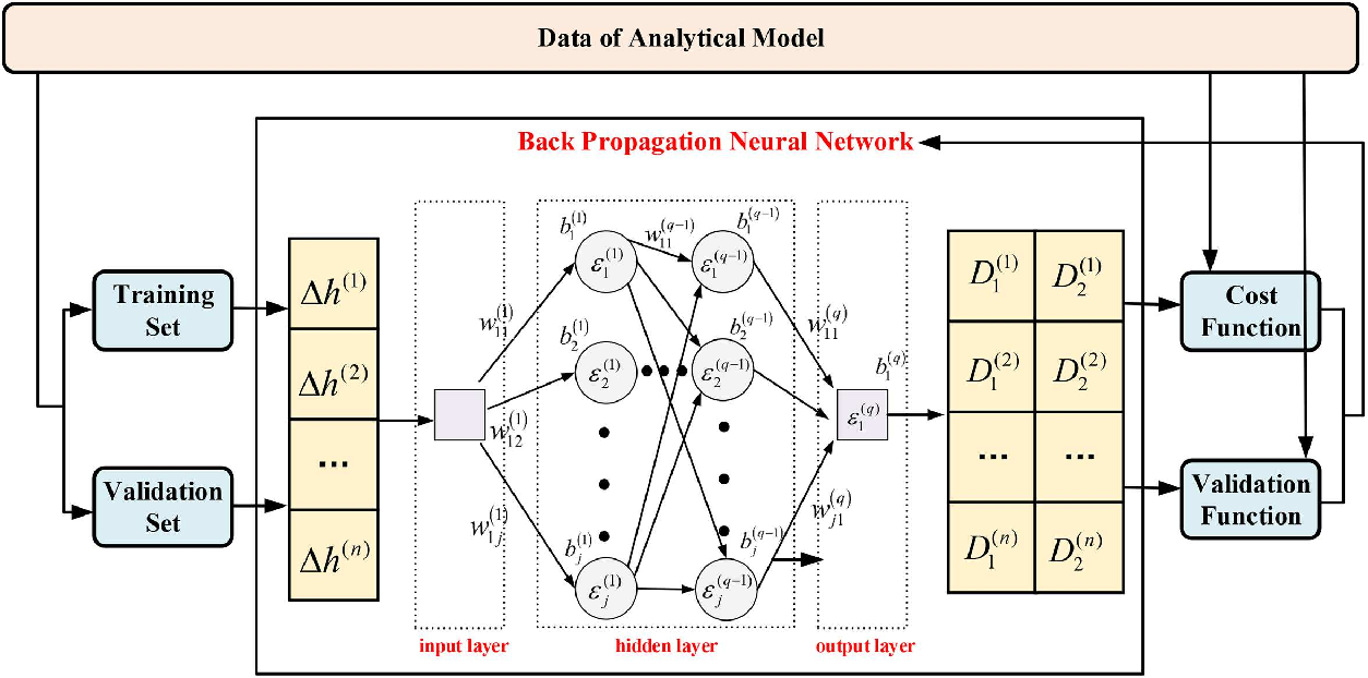 Figure 4 for Geometry-Based Stochastic Line-of-Sight Probability Model for A2G Channels under Urban Scenarios