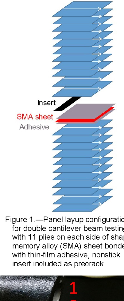 PDF] Effect of Thin-Film Adhesives on Mode I Interlaminar