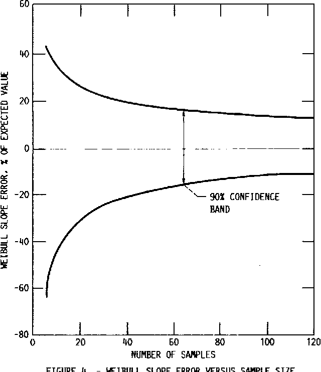 Figure 11 from Calculation of Weibull strength parameters