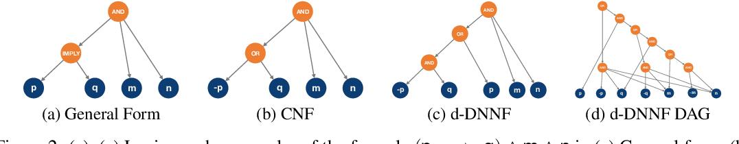 Figure 3 for Semantically-Regularized Logic Graph Embeddings