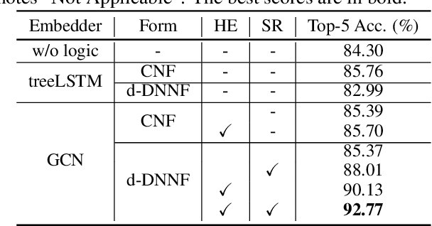 Figure 4 for Semantically-Regularized Logic Graph Embeddings