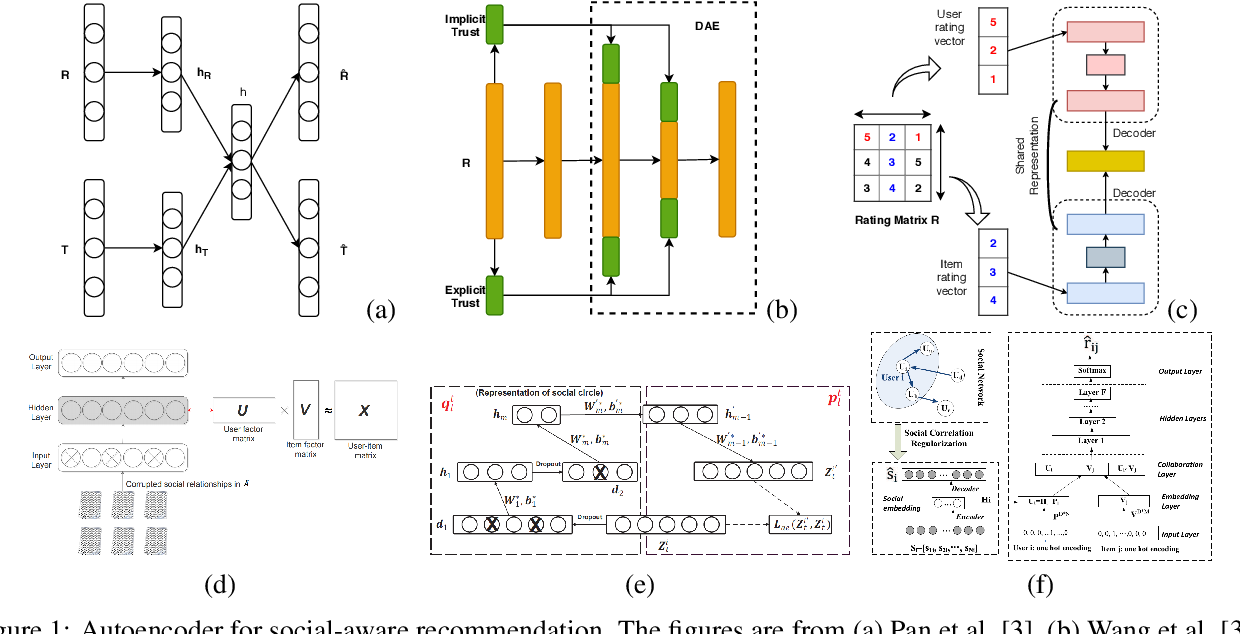 Figure 2 for Trust in Recommender Systems: A Deep Learning Perspective