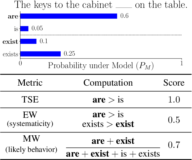 Figure 1 for Refining Targeted Syntactic Evaluation of Language Models